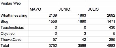 datos Junio_Julio